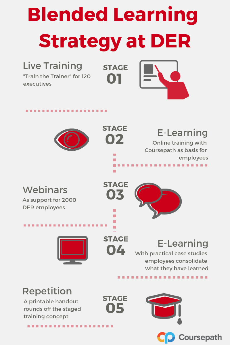 Infographic staged training concept DER